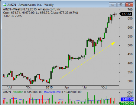 what stocks to invest in AMZN example 1