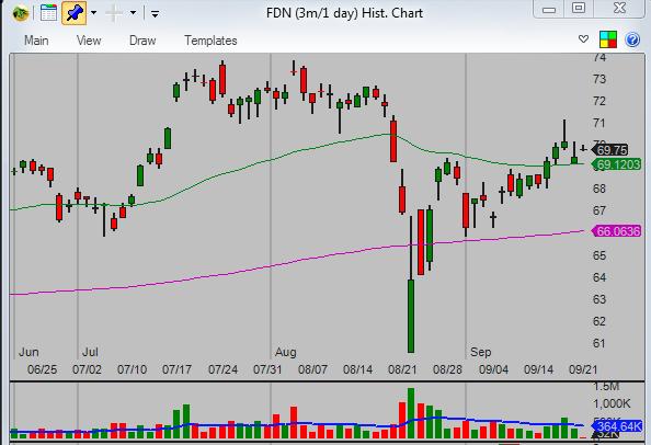 Relative-performance-chart-analysis-FDN-daily-chart