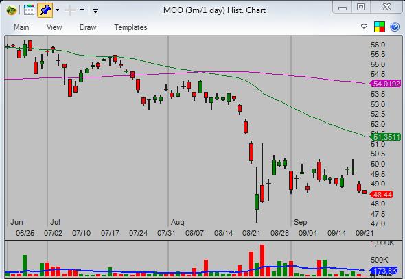 Relative-performance-chart-analysis-MOO-daily-chart