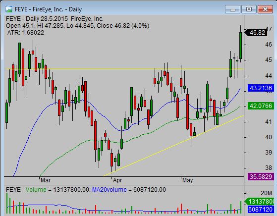 2 Stop loss tips- FEYE chart of entry candlestick
