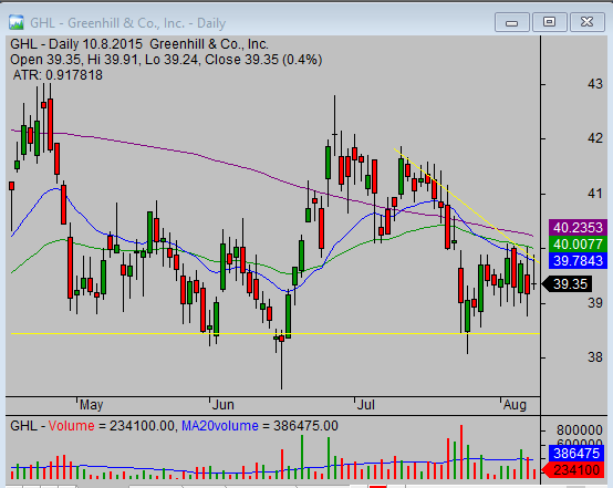 Trading strategy idea for classic head and shoulders pattern GHL daily chart 01