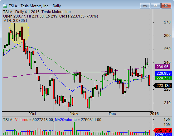 TSLA engulfing candle bearish 01