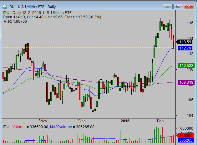 Trading-pullbacks-strategy-with-IDU_etf_target_setup_daily_chart_01