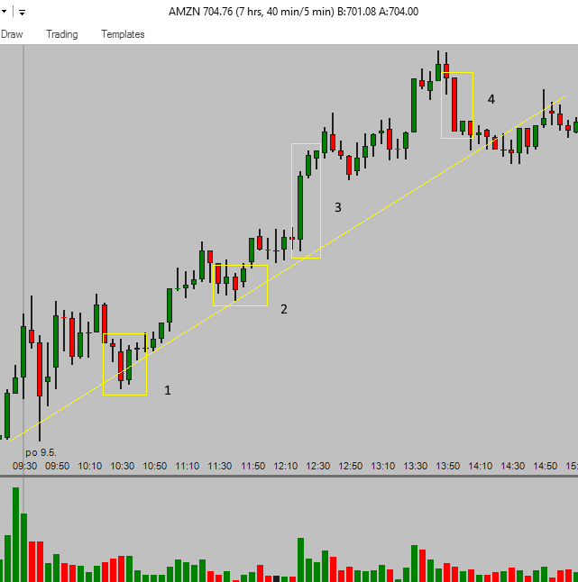 Candlestick Patterns for Daytrading Stocks