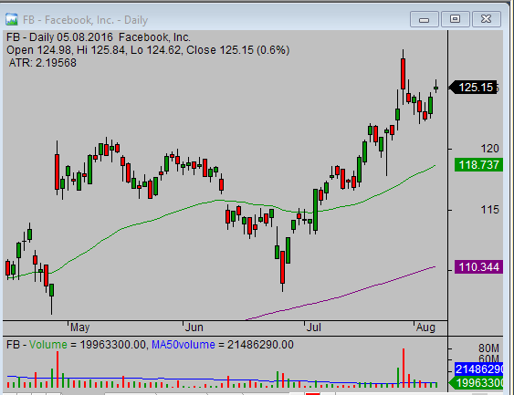 relative strength analysis - FB daily chart