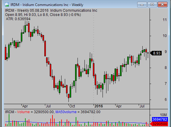 relative strength analysis - IRDM weekly chart