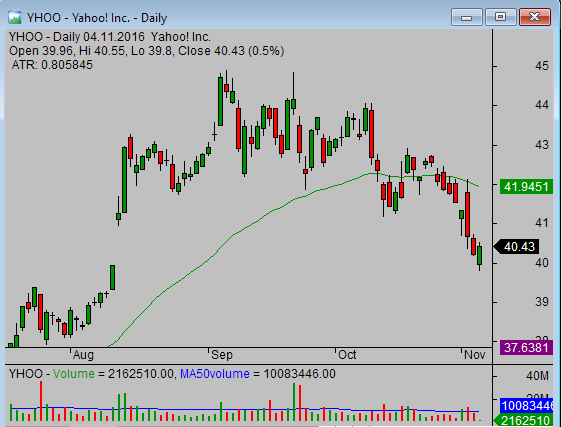 stock-candlestick-chart-yhoo