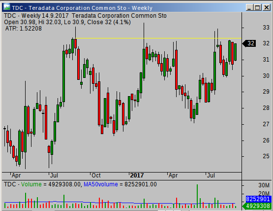 Tdc Near Important Resistance Level Simple Stock Trading